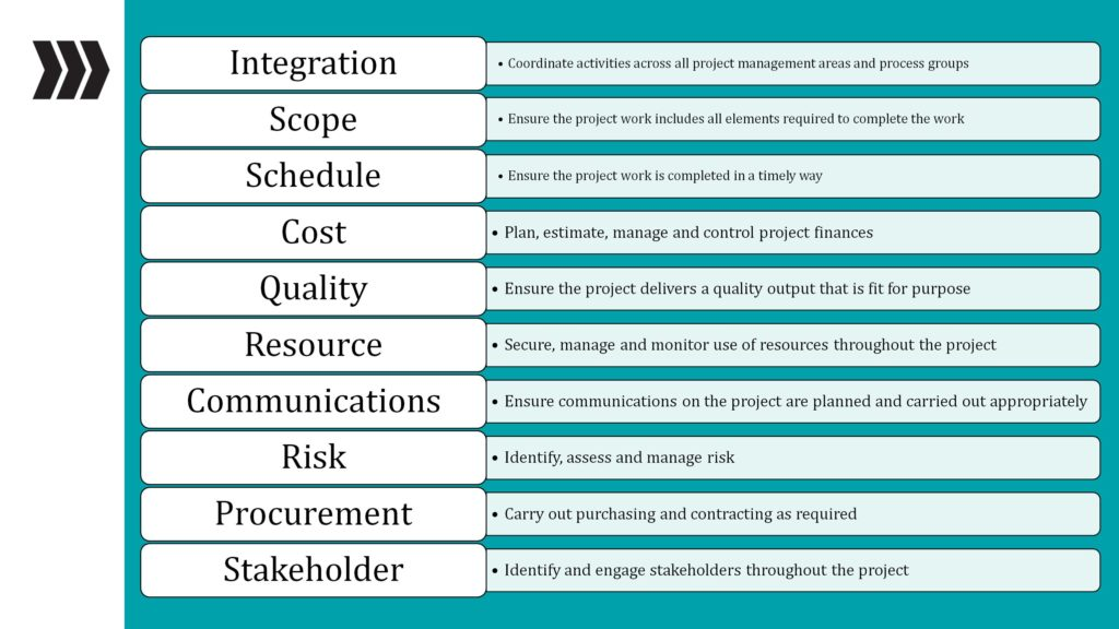 project management bodies of knowledge
